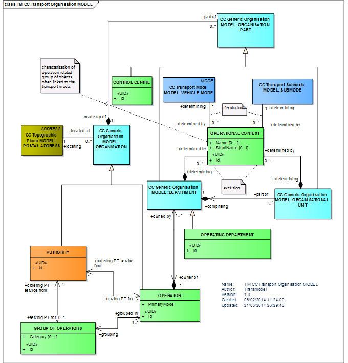 Transport Organisations MODEL