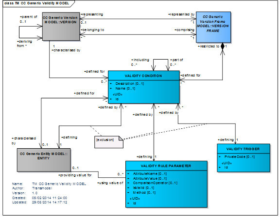 generic validity model